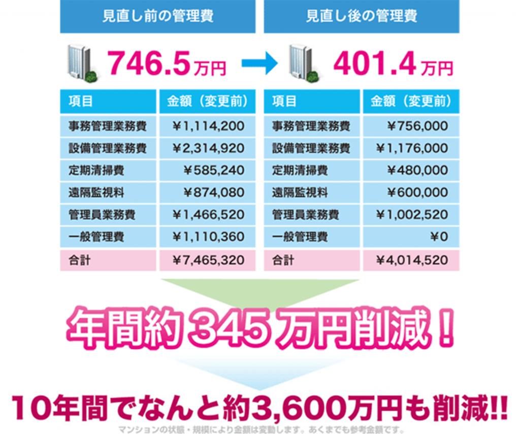 service_kanrihi-minaoshi_img002