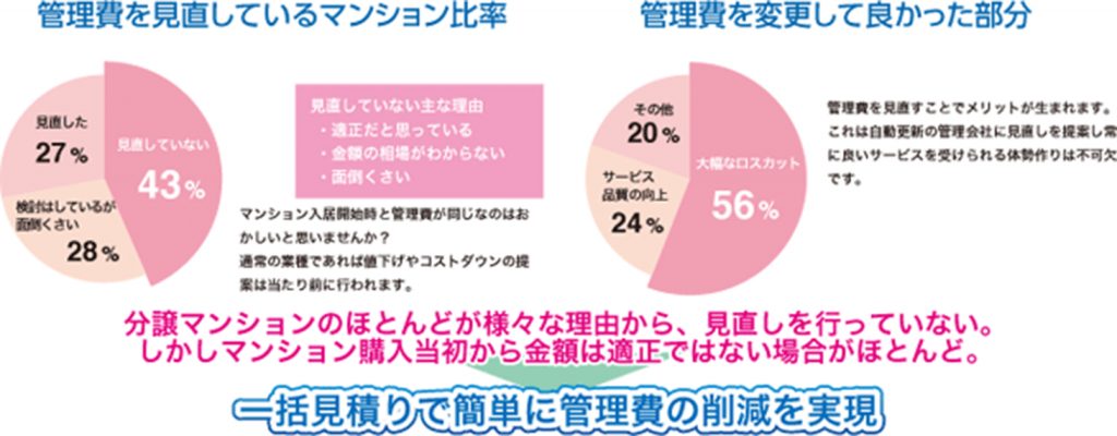 service_kanrihi-minaoshi_img003